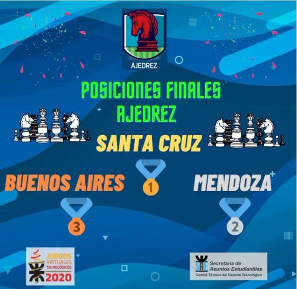 La UTN Concordia tuvo una buena participación en el Ajedrez de los Juegos Tecnológicos 2020
